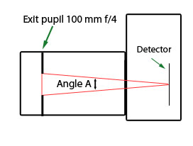 diagram, exit pupil 100mm f/4 lens