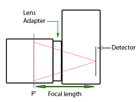adapting a lens to a camera body