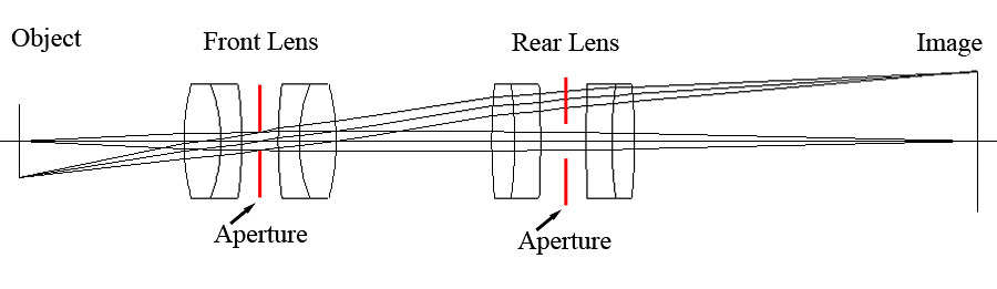 coupled lenses diagram - vignetting