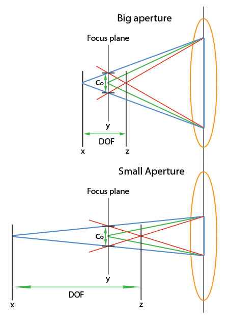 diagram, depth of field and aperture
