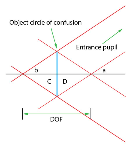 diagram assumptions made for macro depth of field