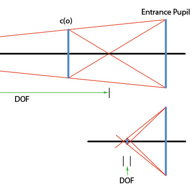 diagram, depth of field macro photography
