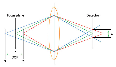 depth of field graphical representation