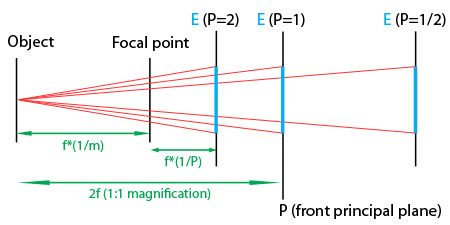 diagram showing the effect of pupillary magnification on numerical aperture