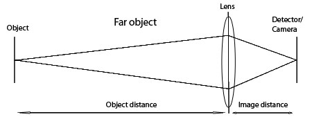 image/object distance far object