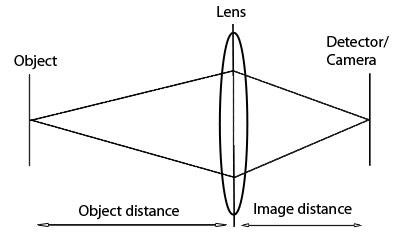 image/object distance diagram
