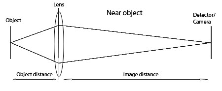 image/object distance near object