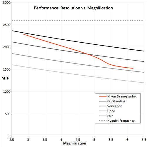 performance:resolution graph