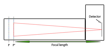 long focal length non-telephoto